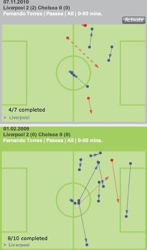 Torres vs Chelsea comparison-2.jpg
