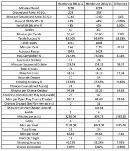 JH-Stats-12042012