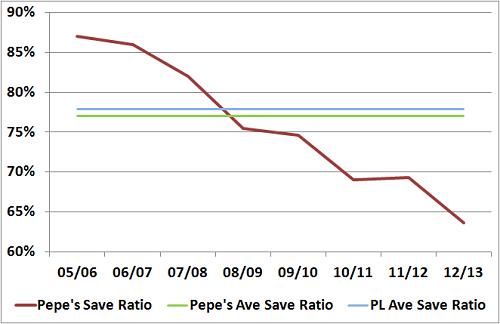 Total Save Ratio