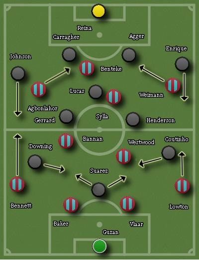 Aston Villa (A)