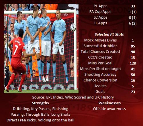 Luis Suarez STATS 2012-13