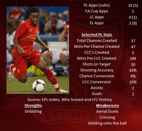 Raheem Sterling STATS 2012-13