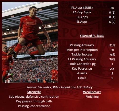 Steven Gerrard STATS 2012-13