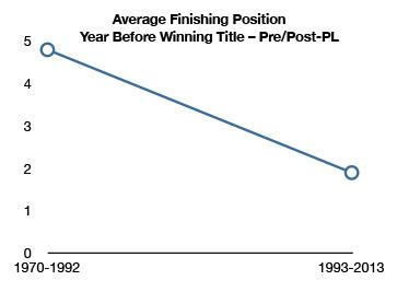 Finishing-position-PL-ERA