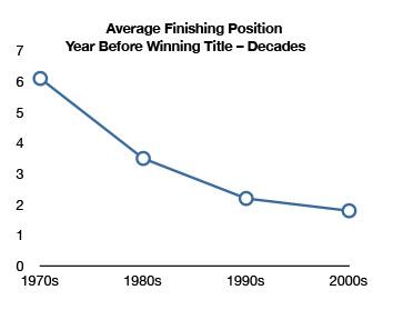 Finishing-position-decades