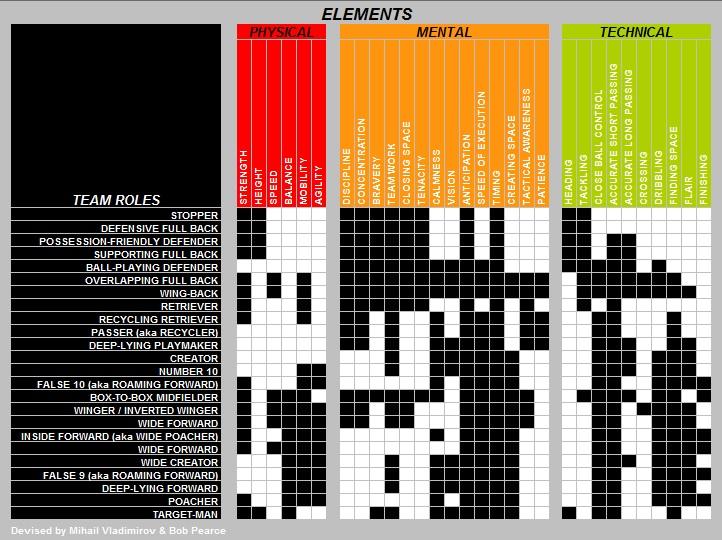 ELEMENTS CHART