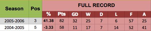 Benitez 04/05 vs 05/06