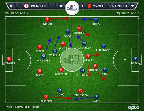 LFC - Man Utd