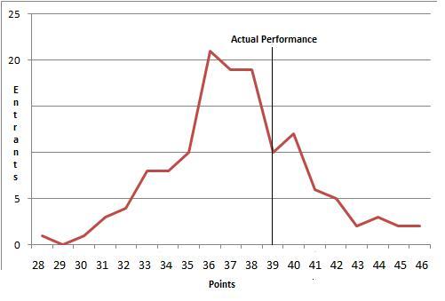 TTT Predicts Points Distribution