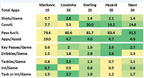 markovic stats
