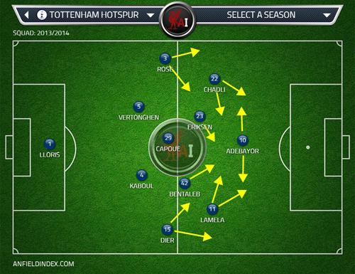 Spurs pressing