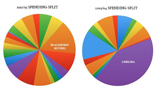 spendingpies