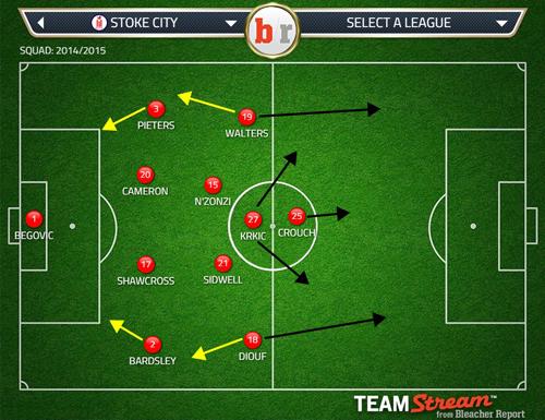 Stoke 4-2-3-1