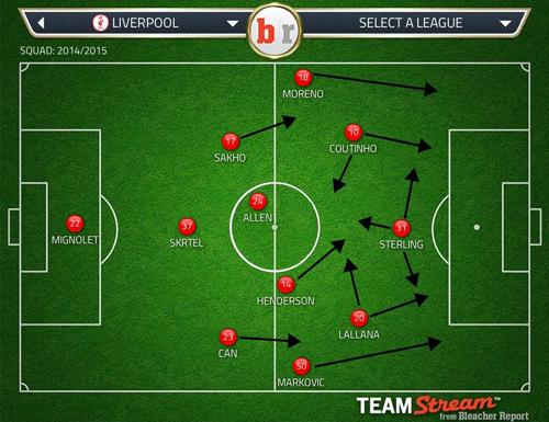 LFC 3-4-2-1 attack