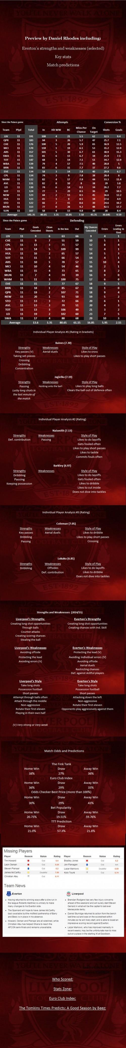 Everton (A) PREVIEW