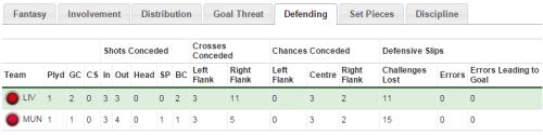 MUFC (h) defending