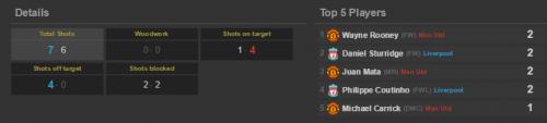 MUFC (h) shots