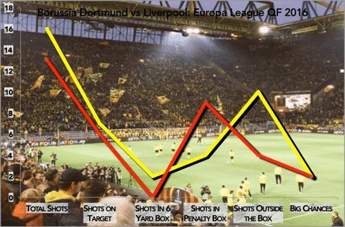 BVB vs LFC