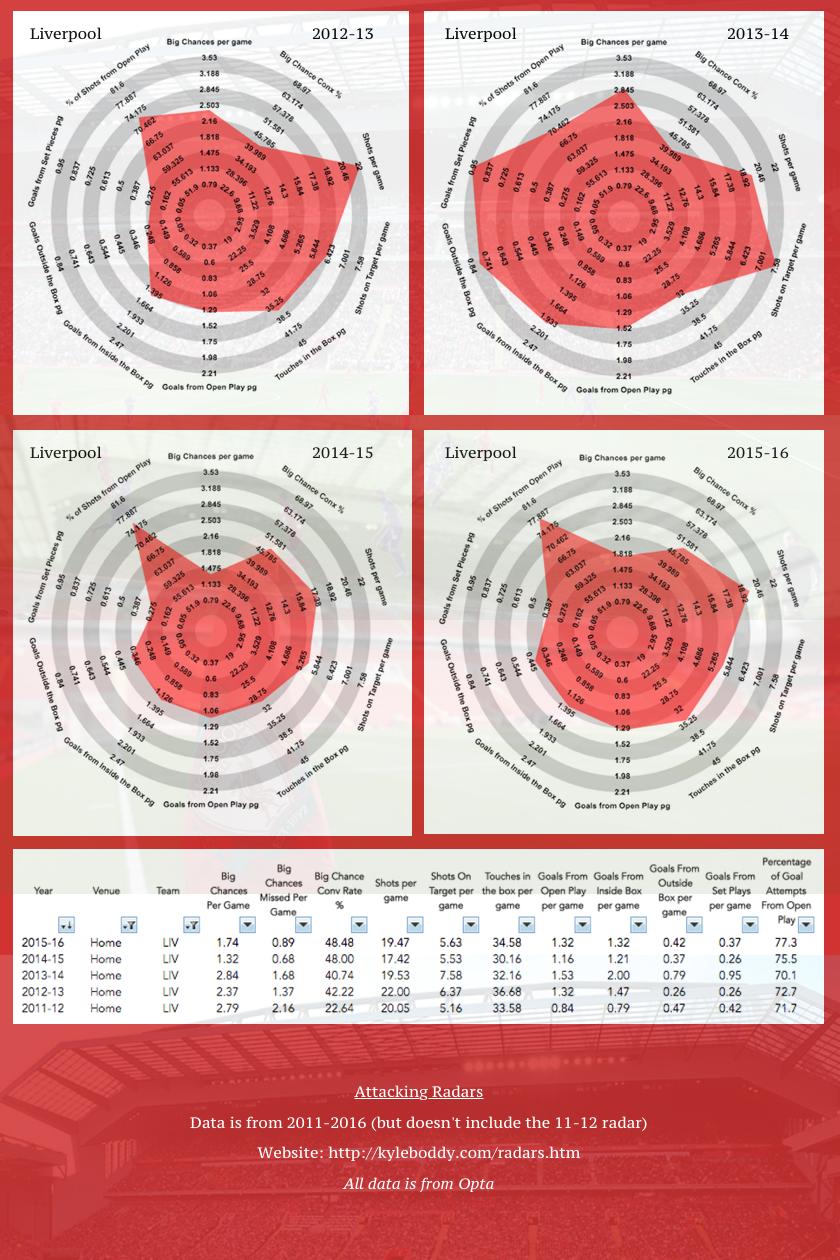 Liverpool | Attacking Radar | 2011-16