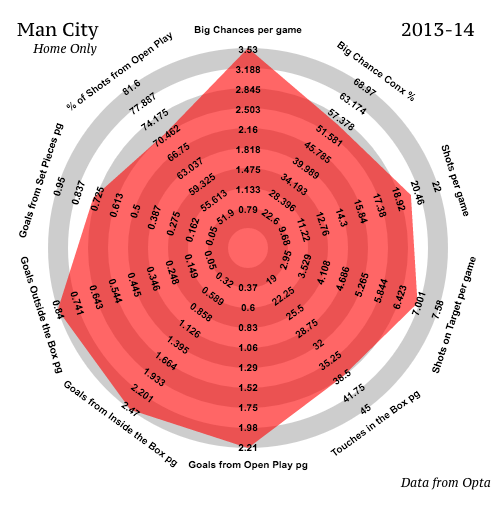 Man City | 2013-14 | Home | Attacking