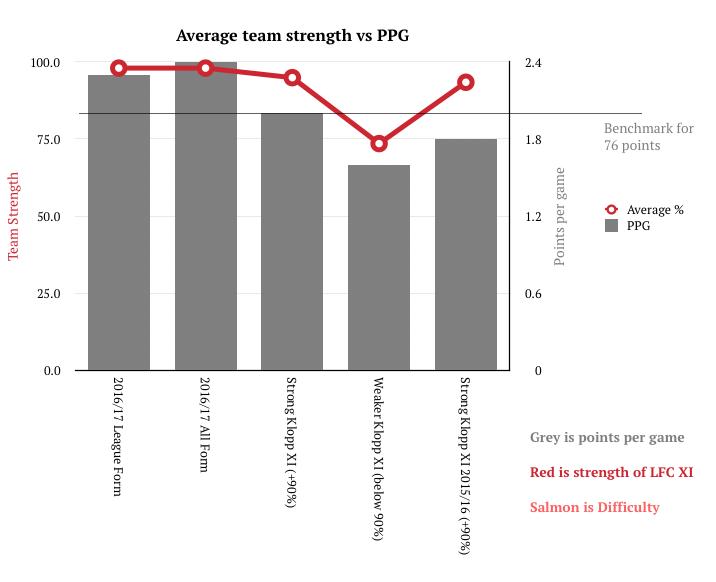 average-team-strength-vs-ppg