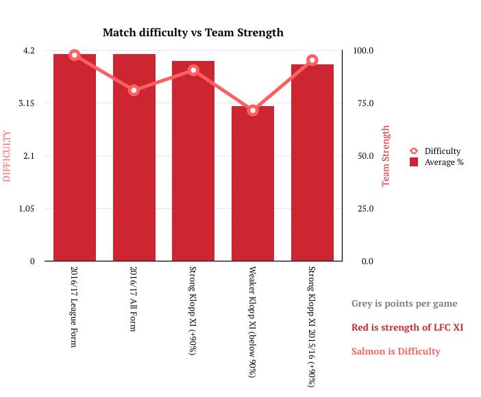 match-difficulty-vs-team-strength