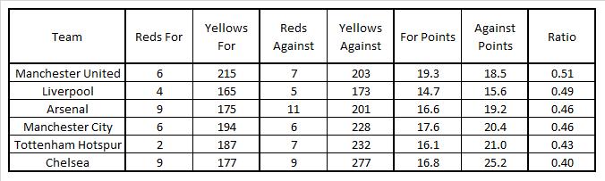 Premier League Big Six Card Stats