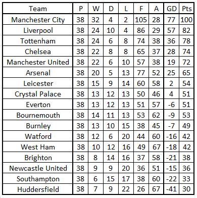 Premier League Table Last 38 Games